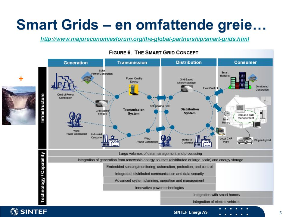 SINTEF Energi AS 6 Smart Grids – en omfattende greie… http://www.majoreconomiesforum.org/the-global-partnership/smart-grids.html +