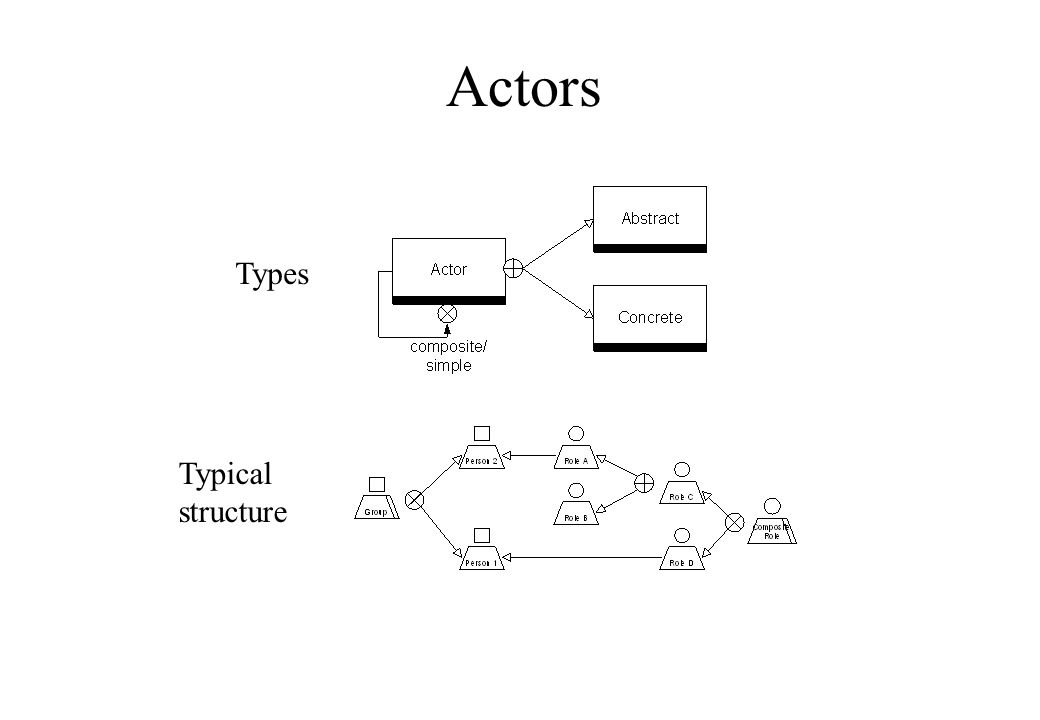 Actors Types Typical structure