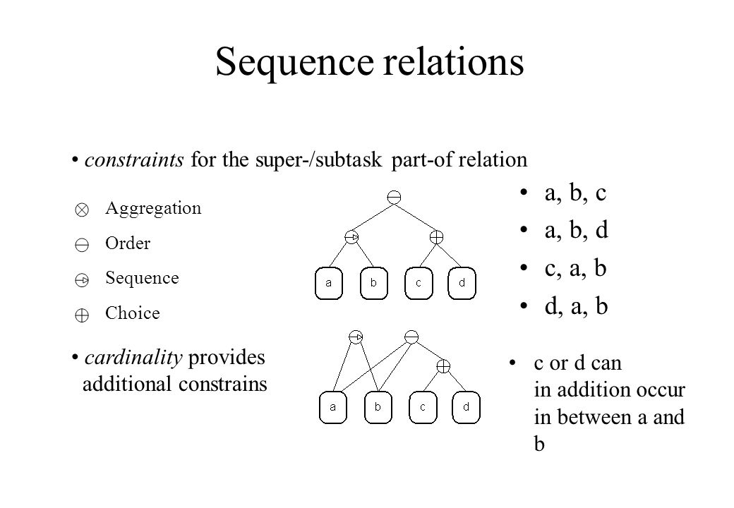Aggregation Order Sequence Choice Sequence relations a, b, c a, b, d c, a, b d, a, b c or d can in addition occur in between a and b constraints for t