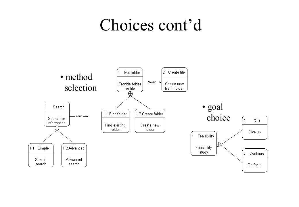 Choices cont'd method selection goal choice