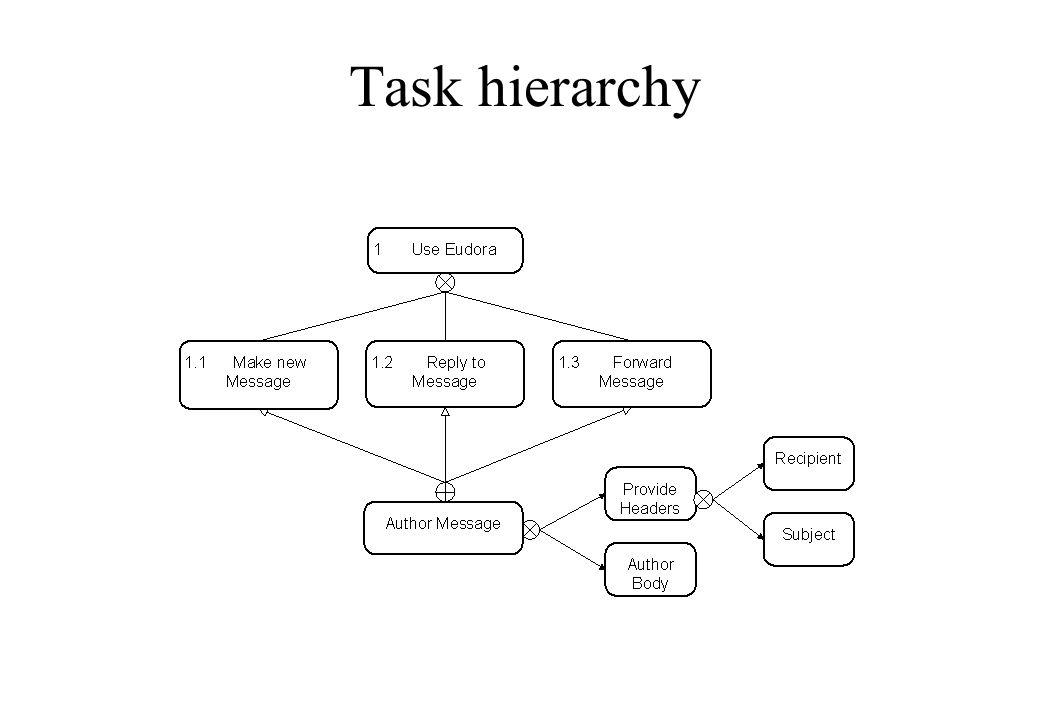 Task hierarchy