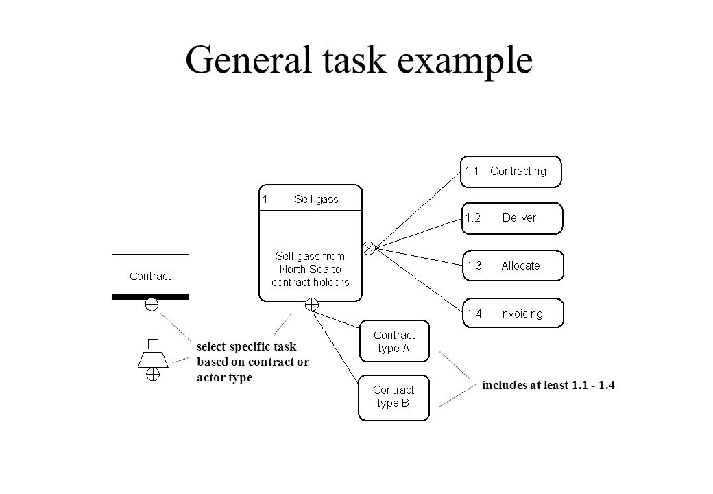 General task example select specific task based on contract or actor type includes at least 1.1 - 1.4