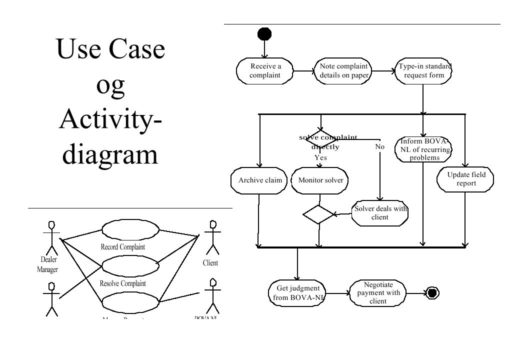 Use Case og Activity- diagram