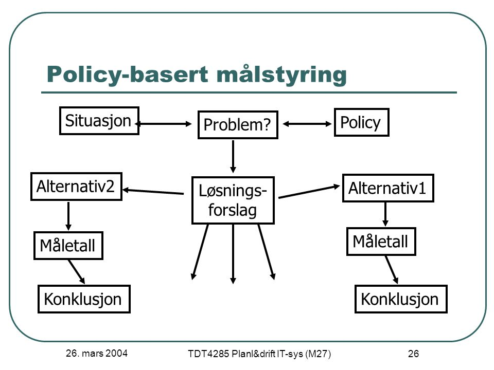 26. mars 2004 TDT4285 Planl&drift IT-sys (M27) 26 Policy-basert målstyring Situasjon Problem.