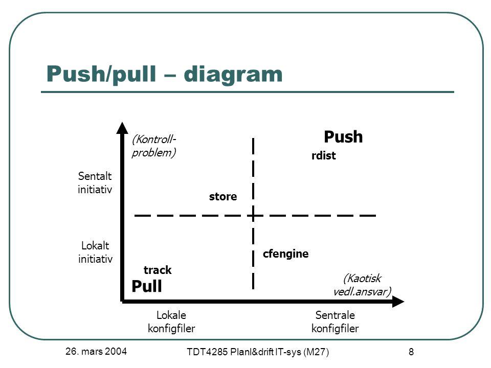 26. mars 2004 TDT4285 Planl&drift IT-sys (M27) 8 Push/pull – diagram Lokale konfigfiler Sentrale konfigfiler Sentalt initiativ Lokalt initiativ Pull P