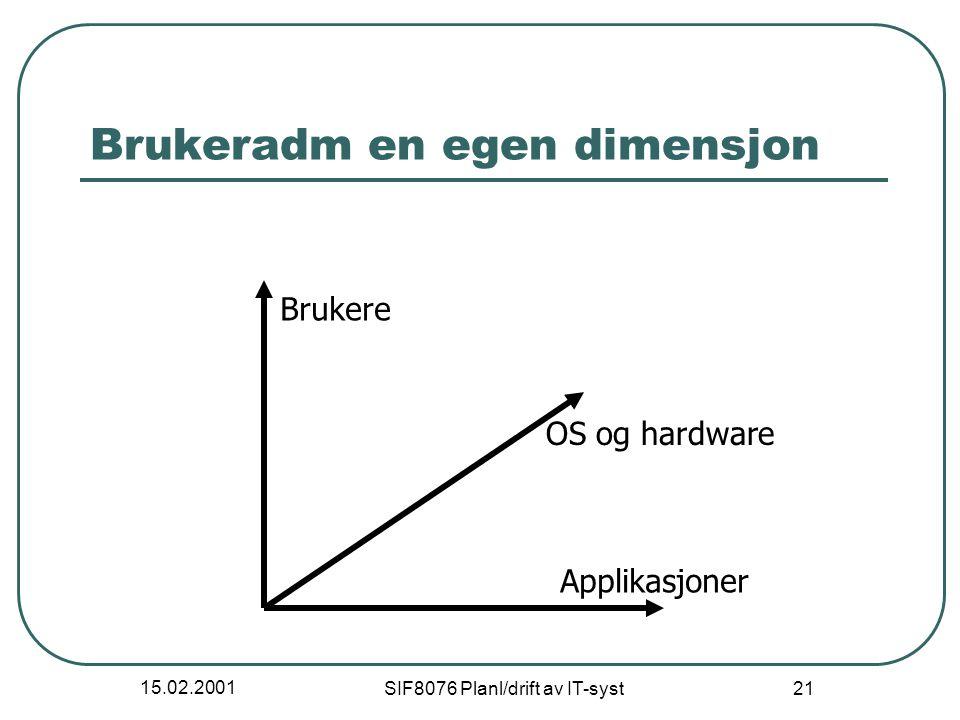 15.02.2001 SIF8076 Planl/drift av IT-syst 21 Brukeradm en egen dimensjon Applikasjoner OS og hardware Brukere