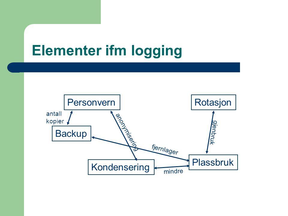 Elementer ifm logging Personvern Plassbruk Kondensering Rotasjon Backup anonymisering gjenbruk fjernlager mindre antall kopier
