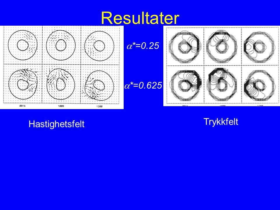 Resultater Hastighetsfelt Trykkfelt  *=0.25  *=0.625
