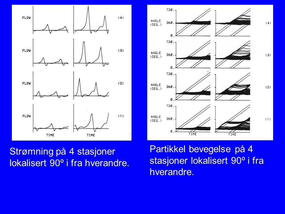 Strømning på 4 stasjoner lokalisert 90º i fra hverandre. Partikkel bevegelse på 4 stasjoner lokalisert 90º i fra hverandre.