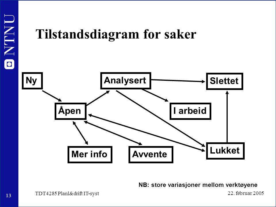 13 22. februar 2005 TDT4285 Planl&drift IT-syst Tilstandsdiagram for saker Ny Åpen Mer info Slettet Lukket Avvente I arbeid Analysert NB: store varias