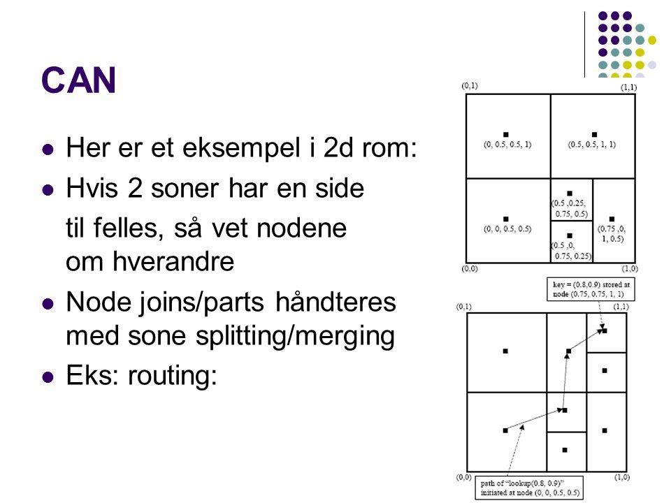 CAN Her er et eksempel i 2d rom: Hvis 2 soner har en side til felles, så vet nodene om hverandre Node joins/parts håndteres med sone splitting/merging