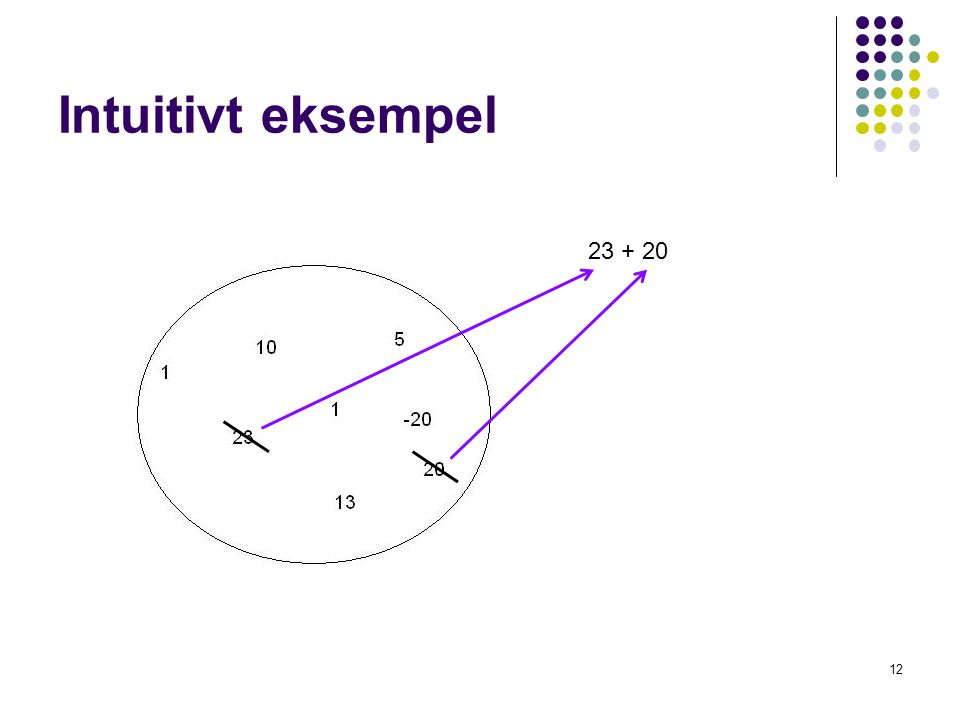 Intuitivt eksempel 12 23 + 20