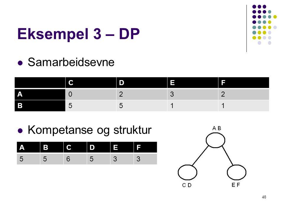 Eksempel 3 – DP Samarbeidsevne Kompetanse og struktur 48 CDEF A0232 B5511 ABCDEF 556533