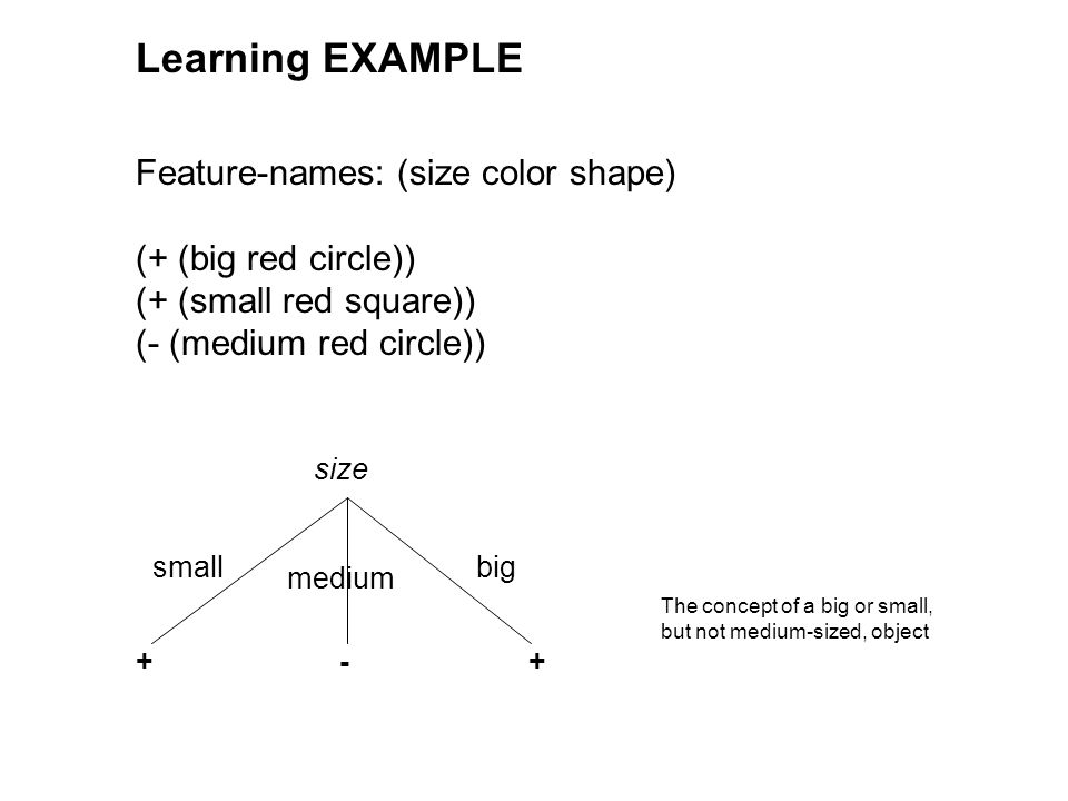 Learning EXAMPLE Feature-names: (size color shape) (+ (big red circle)) (+ (small red square)) (- (medium red circle)) size small medium big + -+ The concept of a big or small, but not medium-sized, object