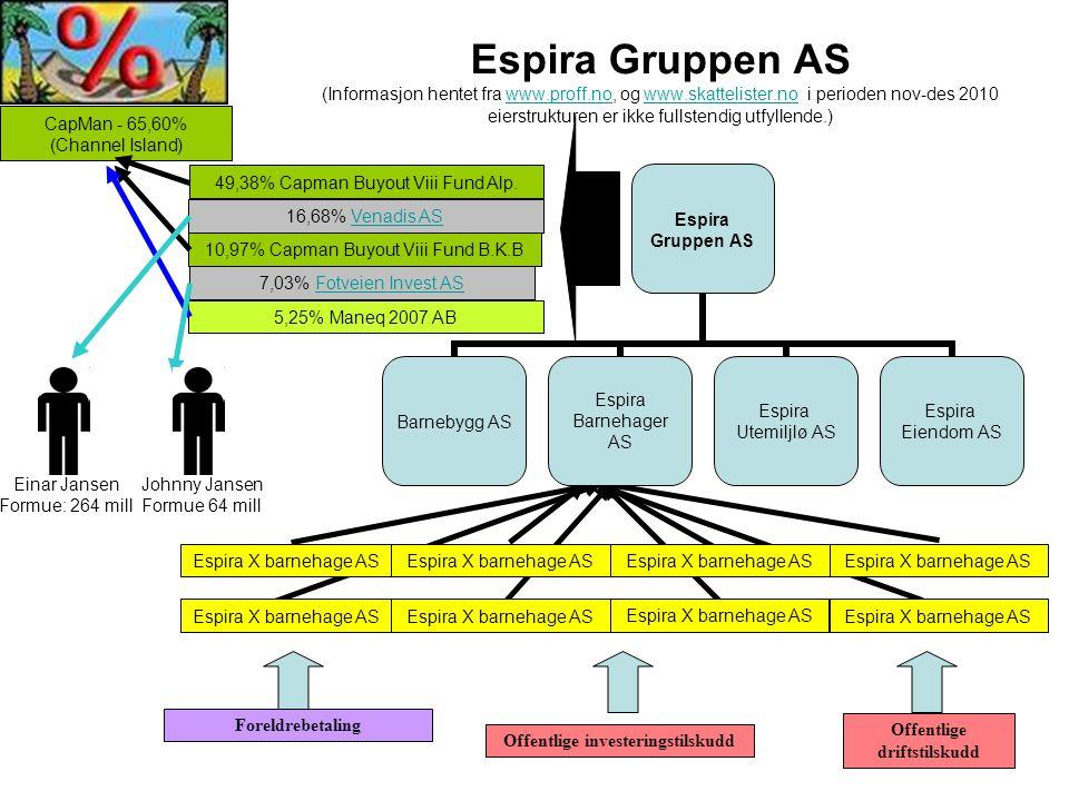 Espira Gruppen AS (Informasjon hentet fra www.proff.no, og www.skattelister.no i perioden nov-des 2010 eierstrukturen er ikke fullstendig utfyllende.)