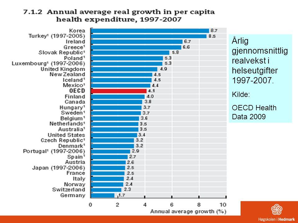 Årlig gjennomsnittlig realvekst i helseutgifter 1997-2007. Kilde: OECD Health Data 2009