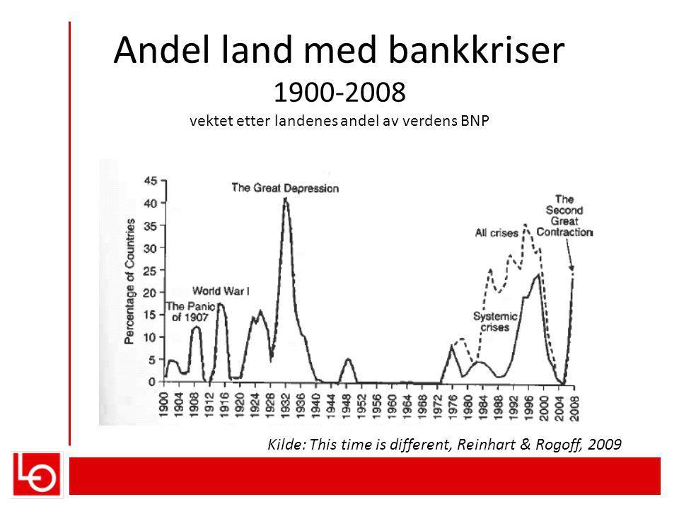 Andel land med bankkriser 1900-2008 vektet etter landenes andel av verdens BNP Kilde: This time is different, Reinhart & Rogoff, 2009
