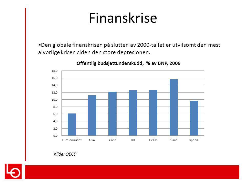 Finanskrise  Den globale finanskrisen på slutten av 2000-tallet er utvilsomt den mest alvorlige krisen siden den store depresjonen.