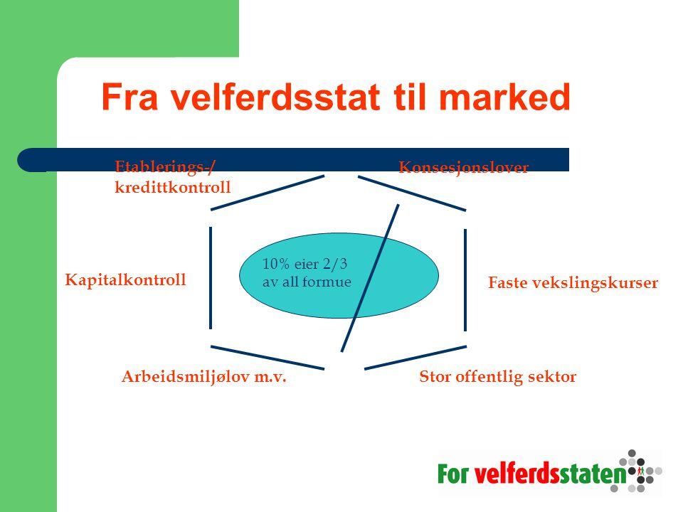 Fra velferdsstat til marked Faste vekslingskurserKapitalkontroll Etablerings-/ kredittkontroll 10% eier 2/3 av all formue Konsesjonslover Arbeidsmiljølov m.v.