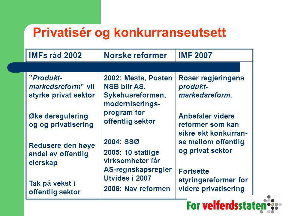 Privatisér og konkurranseutsett IMFs råd 2002Norske reformerIMF 2007 Produkt- markedsreform vil styrke privat sektor Øke deregulering og og privatisering Redusere den høye andel av offentlig eierskap Tak på vekst i offentlig sektor 2002: Mesta, Posten NSB blir AS.