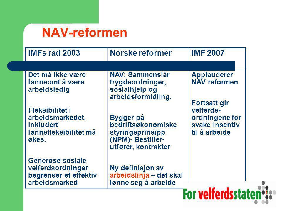 NAV-reformen IMFs råd 2003Norske reformerIMF 2007 Det må ikke være lønnsomt å være arbeidsledig Fleksibilitet i arbeidsmarkedet, inkludert lønnsfleksibilitet må økes.