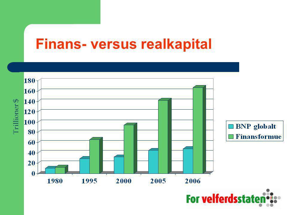 Finans- versus realkapital Trillioner $