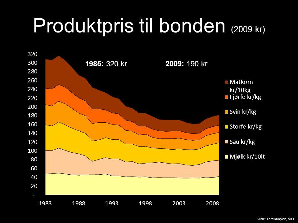 Produktpris til bonden (2009-kr) Kilde: Totalkalkylen, NILF 2009-kr 1985: 320 kr2009: 190 kr