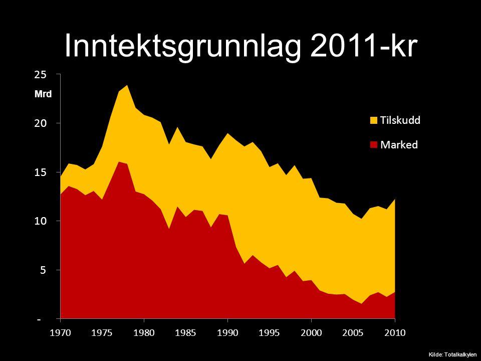 Inntektsgrunnlag 2011-kr Mrd. kr Kilde: Totalkalkylen