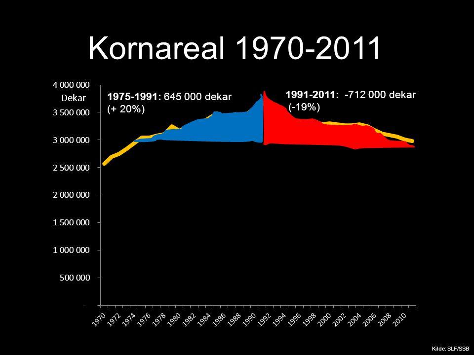 1975-1991: 645 000 dekar (+ 20%) 1991-2011: -712 000 dekar (-19%) Kilde: SLF/SSB Kornareal 1970-2011 Dekar