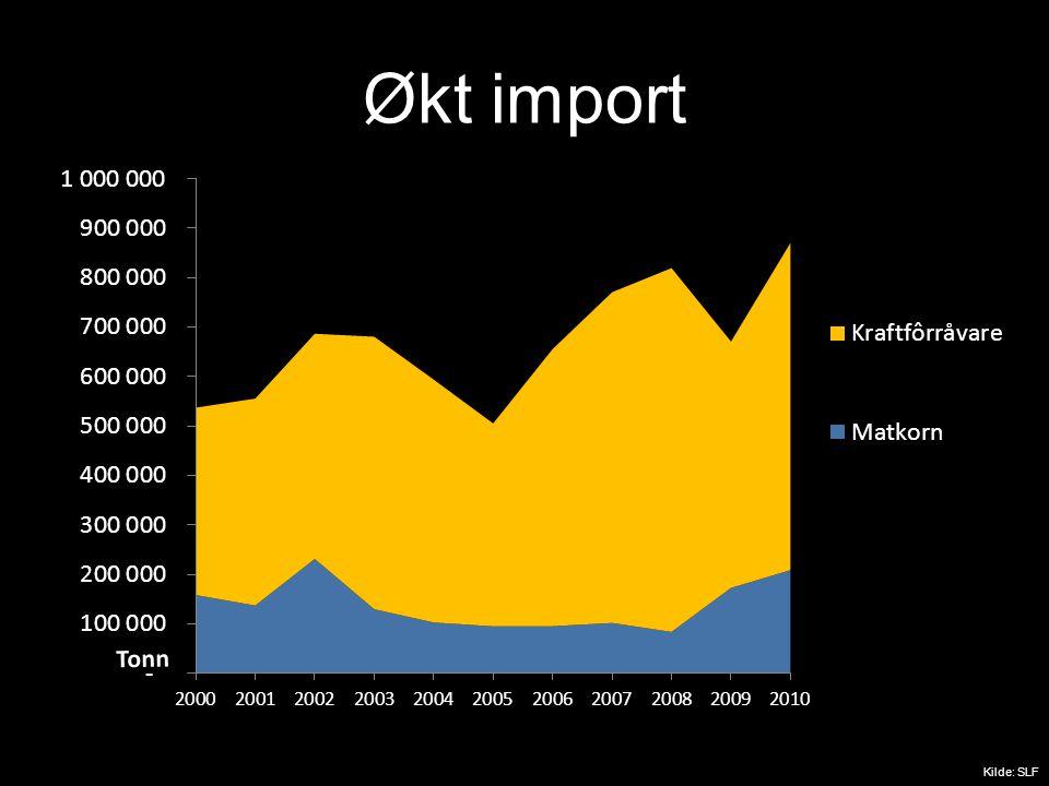 Økt import Kilde: SLF