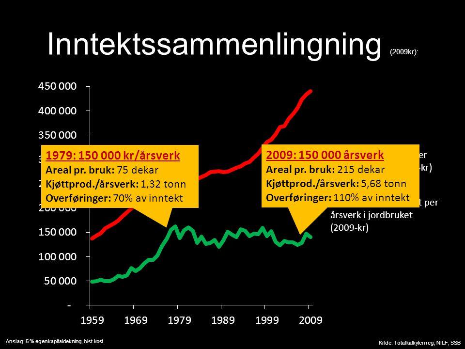 Inntektssammenlingning (2009kr): Kilde: Totalkalkylen reg, NILF, SSB Anslag: 5 % egenkapitaldekning, hist.kost 1979: 150 000 kr/årsverk Areal pr.