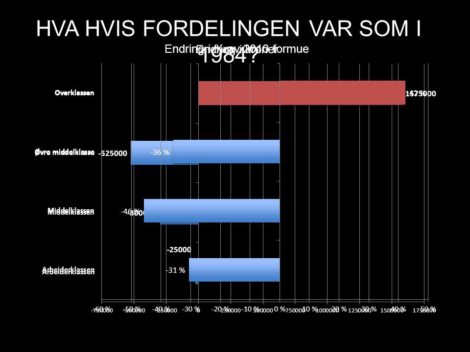 HVA HVIS FORDELINGEN VAR SOM I 1984