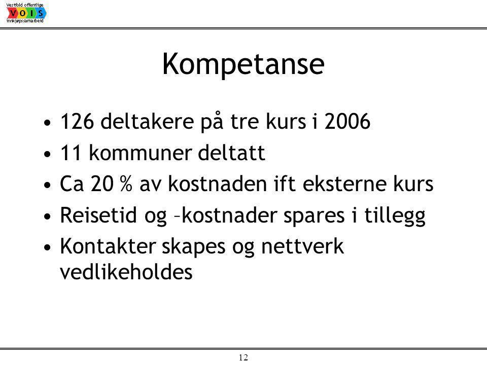 12 Kompetanse 126 deltakere på tre kurs i 2006 11 kommuner deltatt Ca 20 % av kostnaden ift eksterne kurs Reisetid og –kostnader spares i tillegg Kontakter skapes og nettverk vedlikeholdes