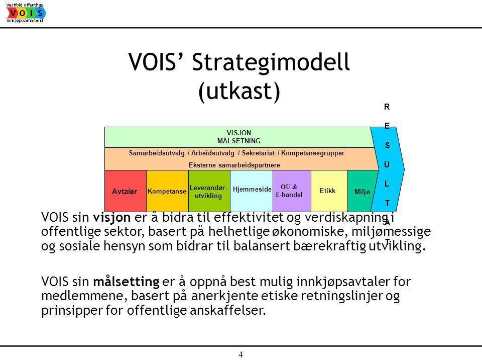 4 Etikk OU & E- handel Avtaler Kompetanse Leverandør - utvikling Hjemmeside Samarbeidsutvalg / Arbeidsutvalg / Sekretariat / Kompetansegrupper Eksterne samarbeidspartnere Miljø R E S U L T A T R E S U L T A T VISJON MÅLSETNING VOIS' Strategimodell (utkast) VOIS sin visjon er å bidra til effektivitet og verdiskapning i offentlige sektor, basert på helhetlige økonomiske, miljømessige og sosiale hensyn som bidrar til balansert bærekraftig utvikling.