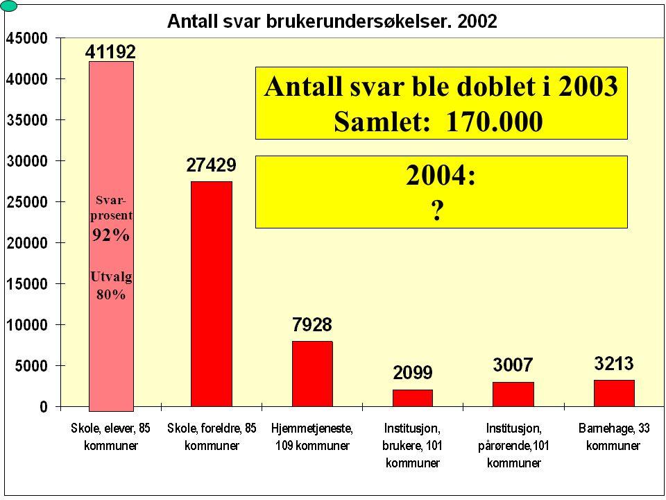 2003: 60 nye kommuner, storbyer 13 nettverk 2004: 106 nye kommuner ca. 280 kommuner/bydeler for hele prosjektperioden godt over 300