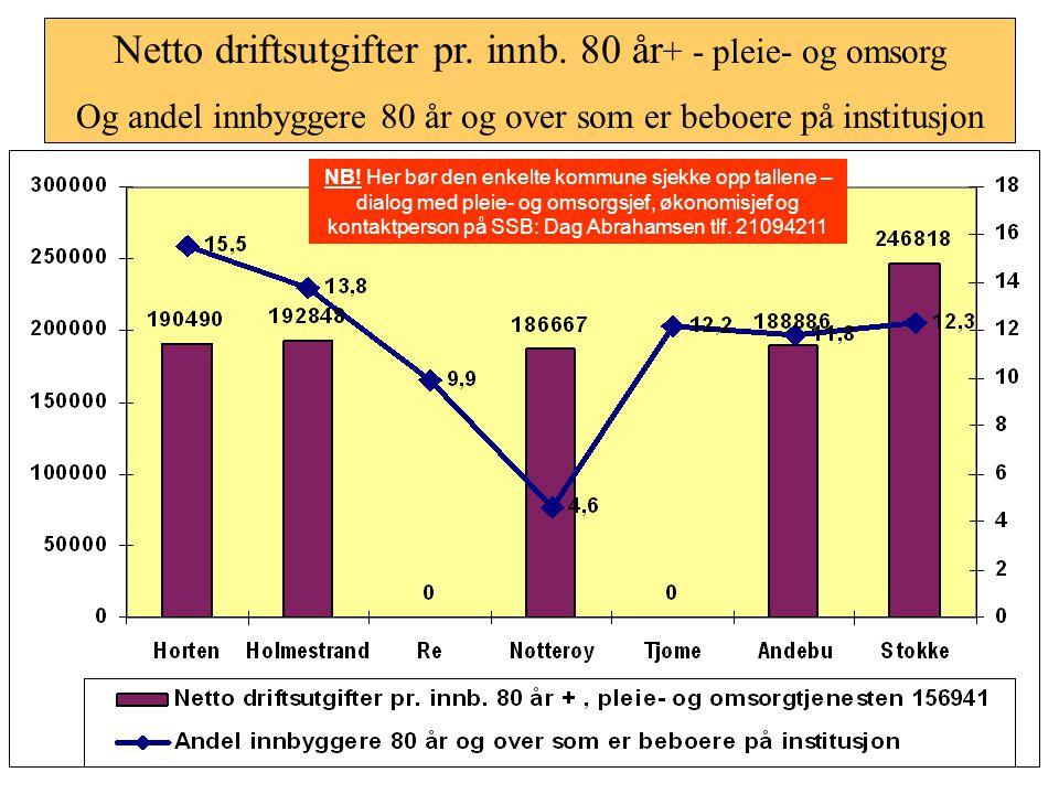 Netto driftsutgifter til grunnsk.oppl. pr. innbygg 6-15 år + korrigerte brutto driftsutgifter pr. elev