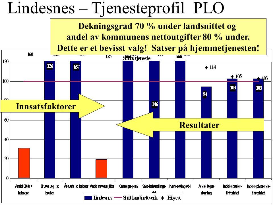 Dekningsgrad/Årsverk på Institusjon 1 Kommunalt handlingsrom ?