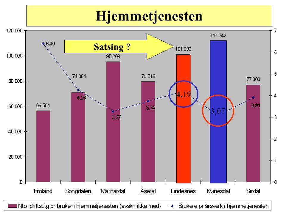Innsatsfaktorer Resultater Lindesnes – Tjenesteprofil PLO Institusjon Dekningsgrad 70 % under landsnittet og andel av kommunens nettoutgifter 80 % und
