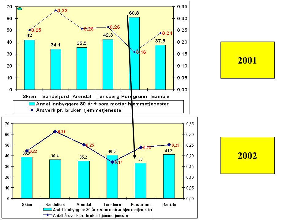 Porsgrunn: Mål/forbedringer - Hvilke mål satte de i 2002? Hevet terskelen for tildeling av tjenesten (min. behov 4 t. pr mnd.) Revurdere tildelt tjene