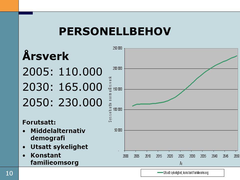 10 PERSONELLBEHOV Årsverk 2005: 110.000 2030: 165.000 2050: 230.000 Forutsatt: Middelalternativ demografi Utsatt sykelighet Konstant familieomsorg
