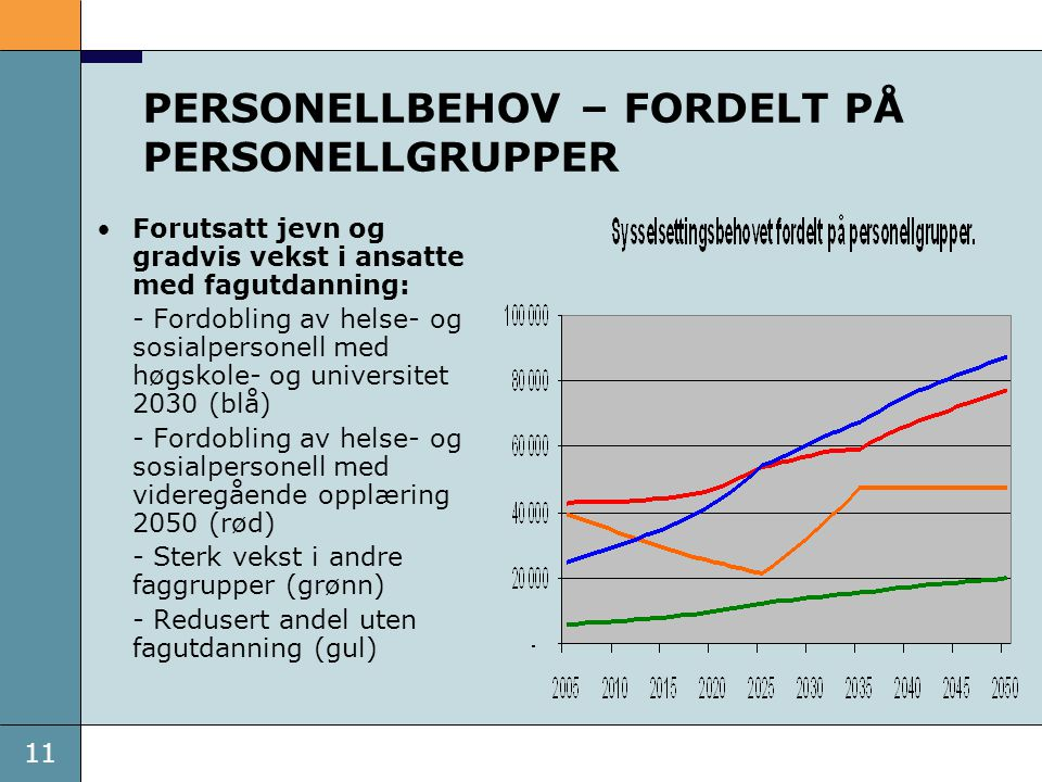 11 PERSONELLBEHOV – FORDELT PÅ PERSONELLGRUPPER Forutsatt jevn og gradvis vekst i ansatte med fagutdanning: - Fordobling av helse- og sosialpersonell