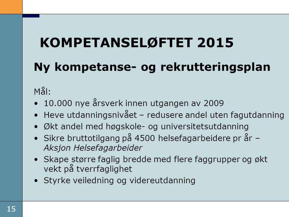 15 KOMPETANSELØFTET 2015 Ny kompetanse- og rekrutteringsplan Mål: 10.000 nye årsverk innen utgangen av 2009 Heve utdanningsnivået – redusere andel ute