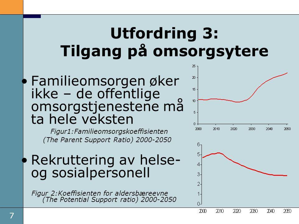 7 Utfordring 3: Tilgang på omsorgsytere Familieomsorgen øker ikke – de offentlige omsorgstjenestene må ta hele veksten Figur1:Familieomsorgskoeffisien