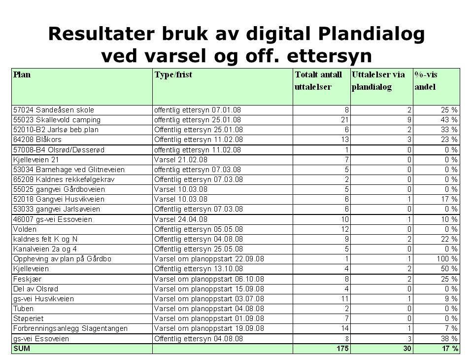 29.01.2009 Resultater bruk av digital Plandialog ved varsel og off. ettersyn