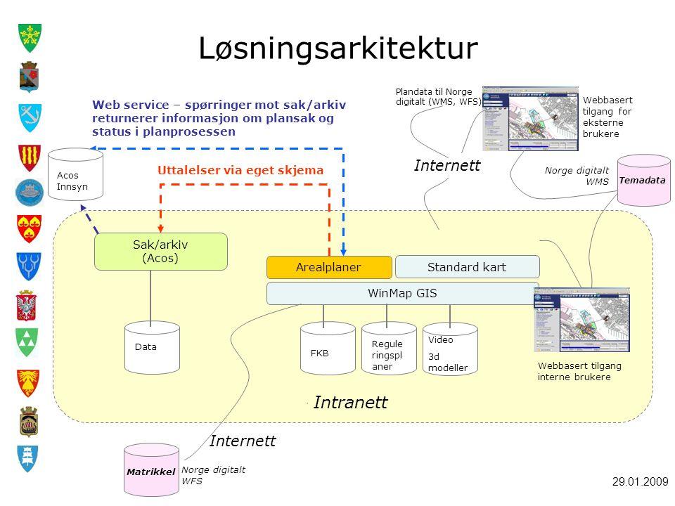 29.01.2009 Løsningsarkitektur, Arealplaner Standard kart WinMap GIS Sak/arkiv (Acos) Data FKB Regule ringspl aner Video 3d modeller Web service – spør