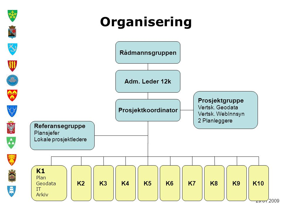 29.01.2009 Rådmannsgruppen K1 Plan Geodata IT Arkiv K2K3K4K5K6K7K8K9K10 Adm. Leder 12k Prosjektkoordinator Prosjektgruppe Vertsk. Geodata Vertsk. WebI