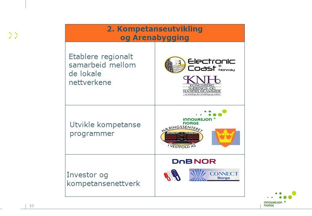 10 Etablere regionalt samarbeid mellom de lokale nettverkene 2.
