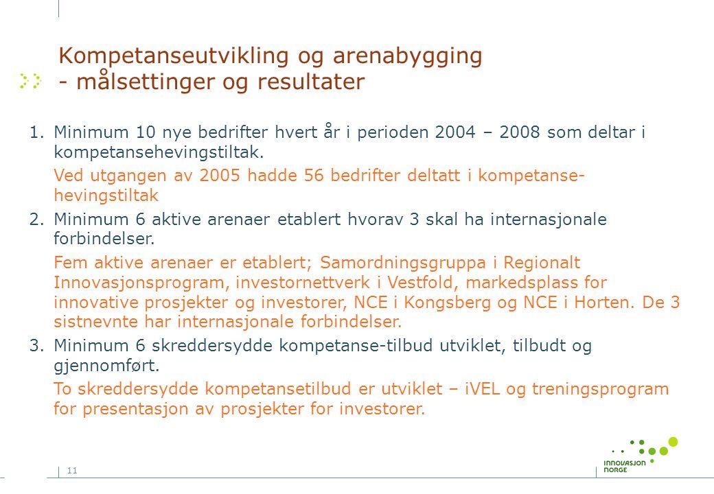11 Kompetanseutvikling og arenabygging - målsettinger og resultater 1.Minimum 10 nye bedrifter hvert år i perioden 2004 – 2008 som deltar i kompetansehevingstiltak.