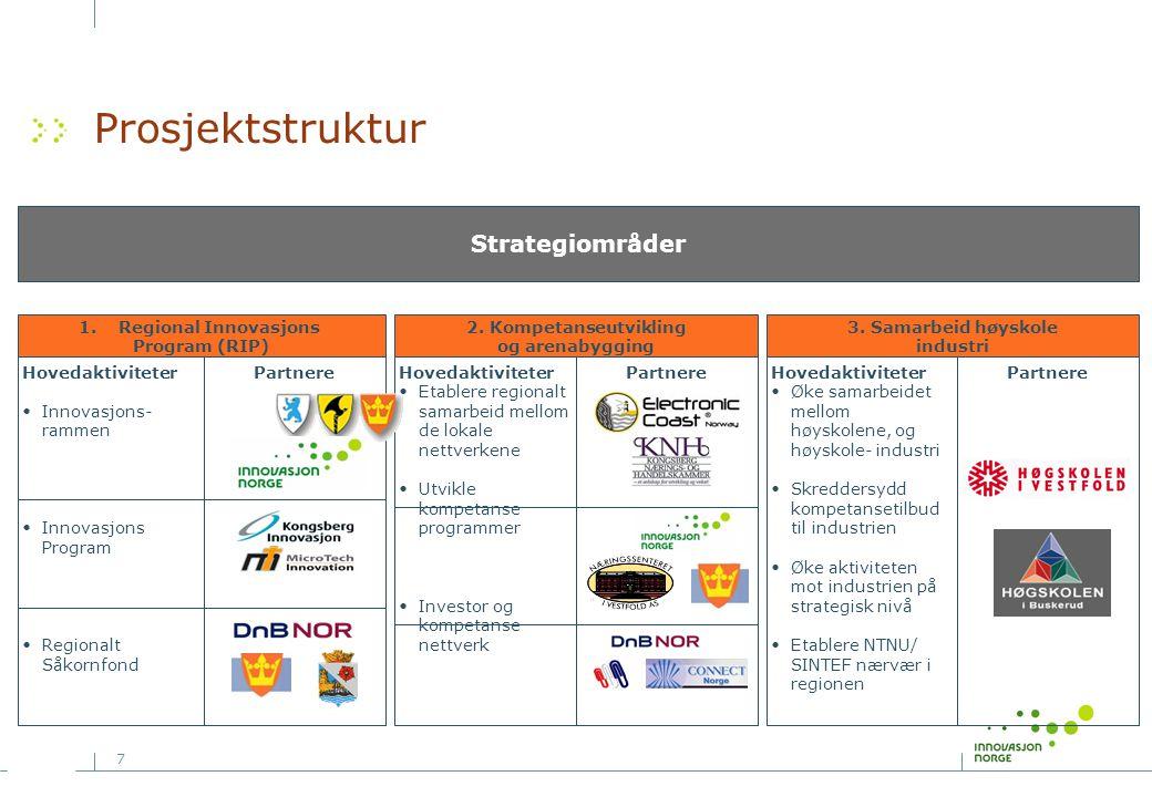 7 Prosjektstruktur Strategiområder Hovedaktiviteter Øke samarbeidet mellom høyskolene, og høyskole- industri Skreddersydd kompetansetilbud til industrien Øke aktiviteten mot industrien på strategisk nivå Etablere NTNU/ SINTEF nærvær i regionen Partnere 3.