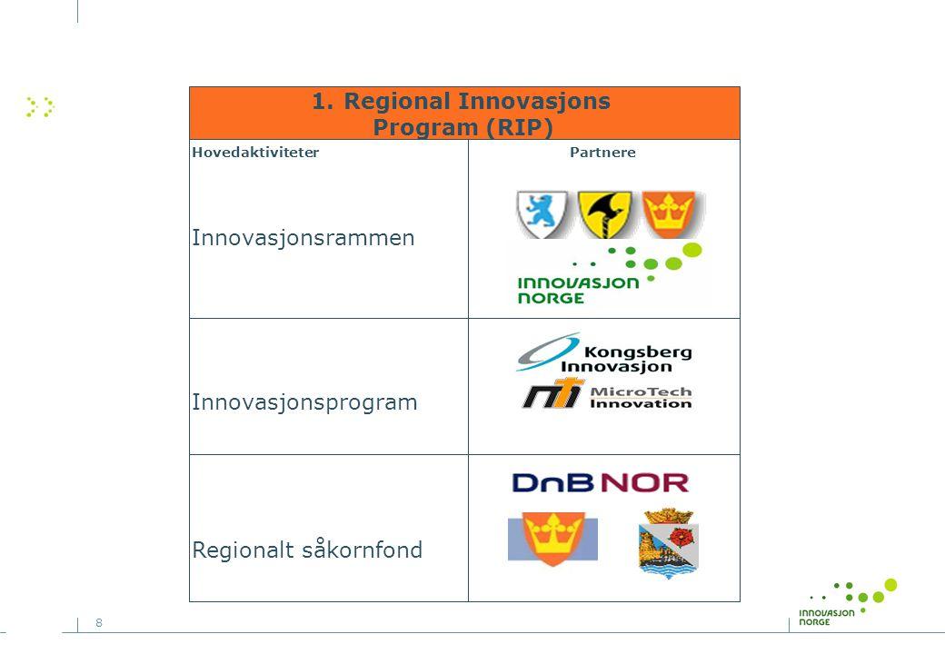 8 Hovedaktiviteter Innovasjonsrammen Innovasjonsprogram Regionalt såkornfond Partnere 1.Regional Innovasjons Program (RIP)
